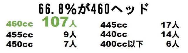 画像1: ヘッドスペックは「460cc」の「9.5度」が1位
