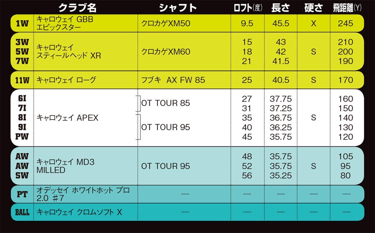 画像: ローグの11番ウッドは日本未発売の輸入モデル