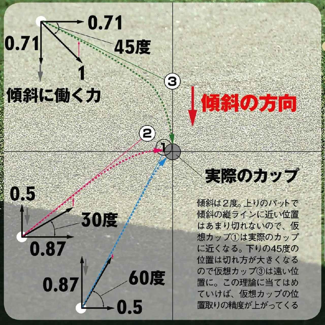 画像: パットは「仮説」を立てて検証する。斜度は? 重力は? ボールの軌跡は?
