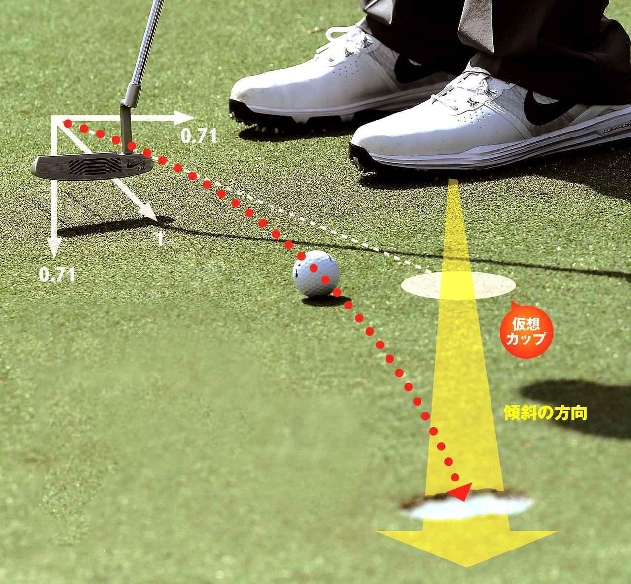 """画像: 下りの曲がるラインにある仮想カップは、実際のカップからかなり遠い位置になる。「こんなに上を狙うの?」と思うほどの大胆な読みと、""""2つの支点""""の振り子を使った繊細なタッチが必要"""