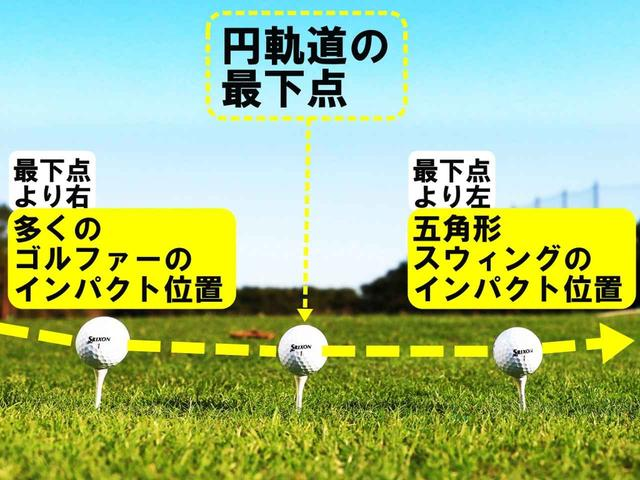 画像: 「五角形とそうでない人はインパクトする位置に大きな違いがあります」(黒宮)。最下点の「右」とは手前のこと。「左」は最下点の先のこと