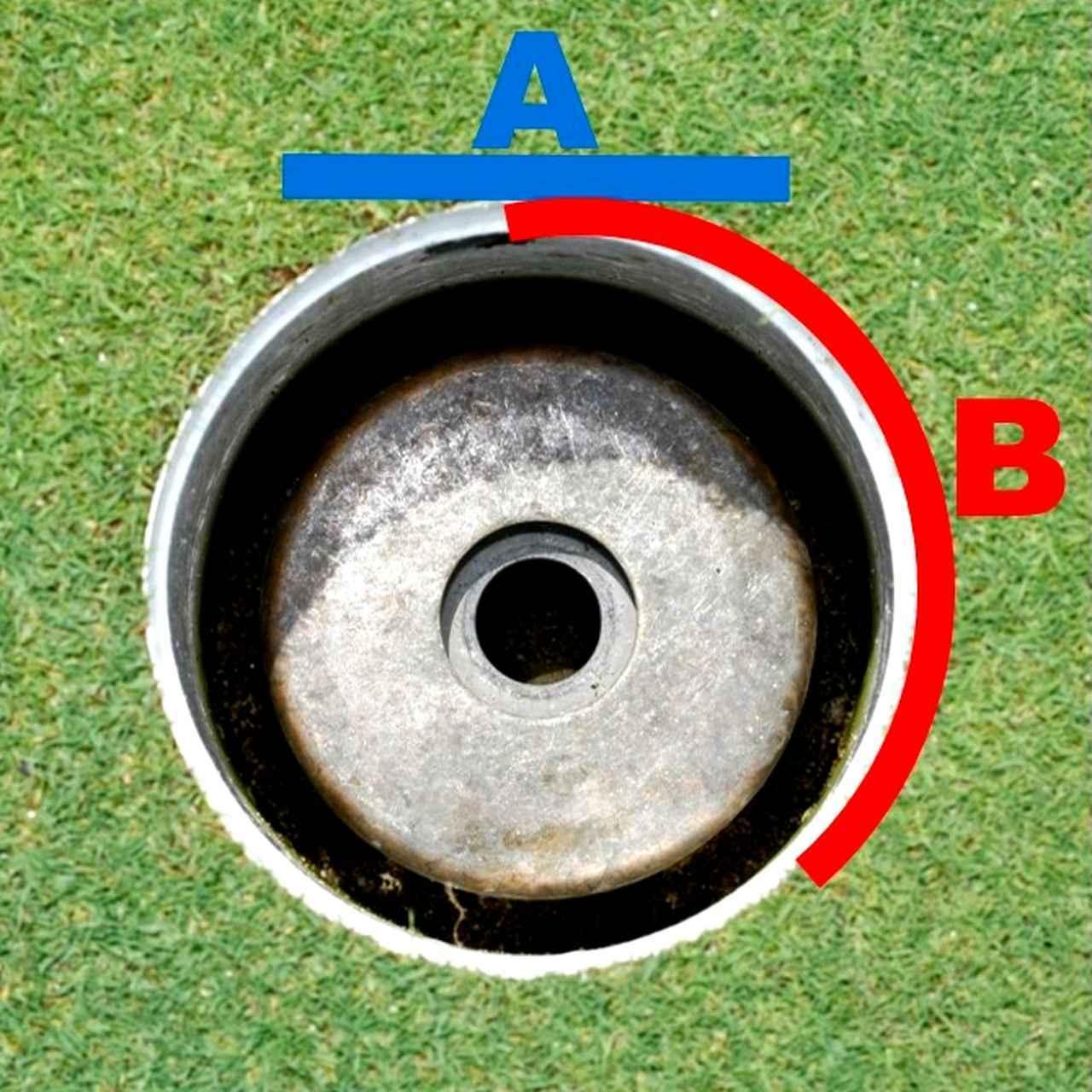 画像: 「直線的にカップの真ん中を狙う「A」よりも、ボール1個分横から狙う「B」と入り口が広く使え、カップインの確率が高まります」(久志岡プロ)