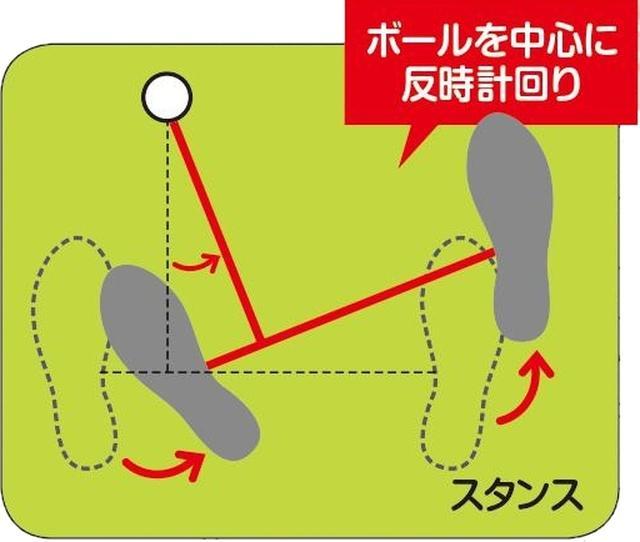 画像: ②フェース面が目標を向くようにオープンに立つ(リーディングエッジがターゲットラインと直角)