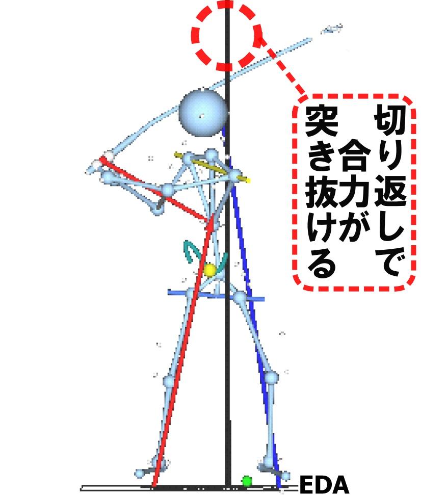画像: 切り返しからダウンにかけては、両足に反力が生まれるが、左がより強くなる。力のベクトルが左股関節を通り、頭の上まで突き抜ける