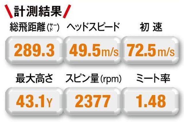 画像: 【ツアープリファード/289.3Y】初速はパーシモンと一緒だが、スピン量が少ないぶん飛距離は伸びた