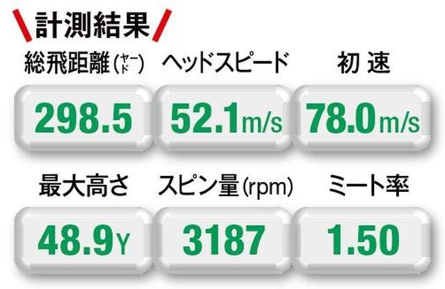 画像: 【E.R.CⅡ/298.5Y】高反発で初速は速いが、スピン量が多く、高く上がりすぎた