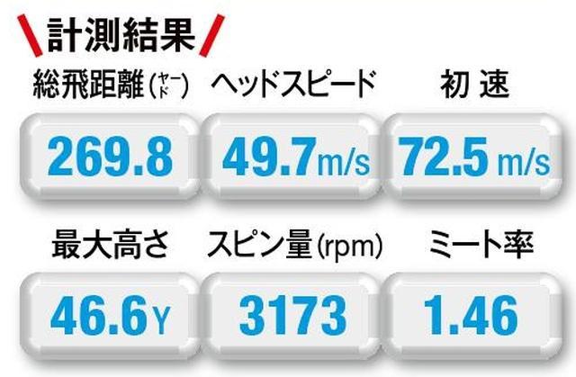 画像: 【ターニーM85/269.8Y】打ち出しは低いがスピン量が多く最高到達点は高く、ランは少ない
