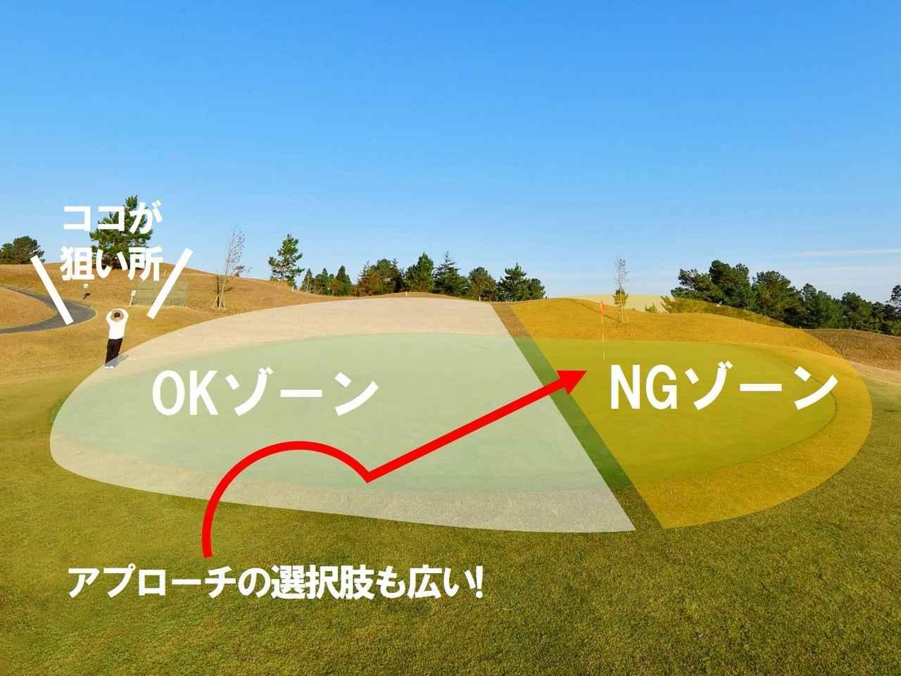 画像: NGゾーンを狙って外すと、ピンまでの距離が短く、難しいアプローチが必要になるなどリスクが大きい。OKゾーンを狙って「乗ったらいいな」の気持ちで打てれば、力みが取れてリズムもよくなりナイスショットが出やすくなる