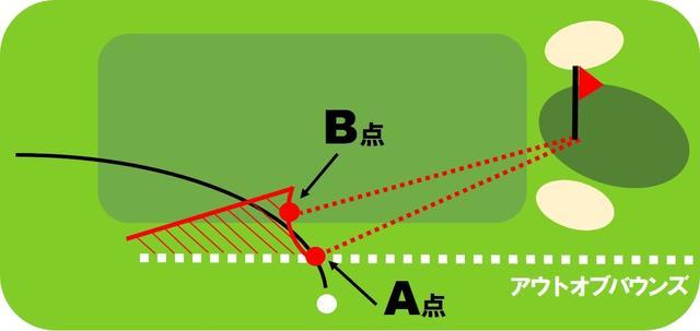 画像1: 【その他の主な変更点】OB後の打ち直しや距離計測器の使用など