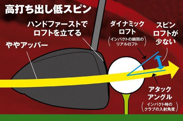 画像: フェースが閉じてロフトが立つとダイナミックロフトも少なく、しかもアッパー軌道なので「スピンロフト」が減る。高打ち出し低スピンの飛ぶ弾道に