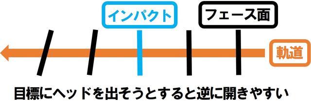 画像1: 方向性と距離感を安定させるには、どんなショットでも振り抜くことが大切