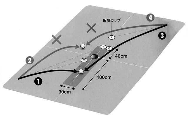 画像: ファーストパットの狙いは、幅30センチ、カップ上40センチ、カップ下1メートルの長方形のエリア。 上りのラインは①のように曲がりを薄く読み、インパクトは弱めに。 下りのラインは③のように曲がりを薄く読んでインパクトはやや強め。 2パットで確実に行くなら仮想カップ㋐、㋒、仮想カップ㋑、㋓は3パットと背中合わせ