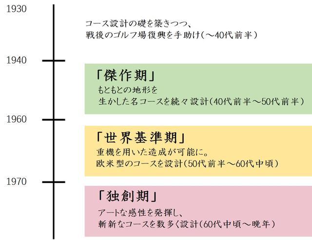 画像: 井上誠一のキャリアは「3つの色」にわけられる