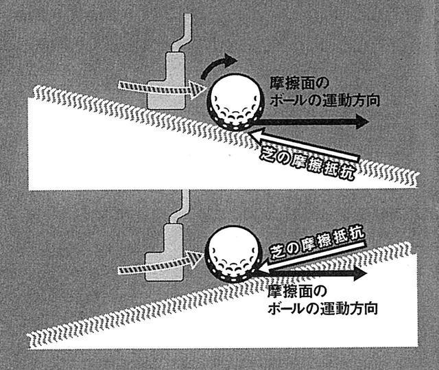 画像: 下りは自然とアッパーになりやすく、ボールに順回転がかかって球足がよくなる。上りの場合、ヘッドが地面に対して当たっていくように動きやすいので、地面の摩擦抵抗を受けやすく、転がりが悪くなる。上りこそアッパー軌道をとくに心がけよう