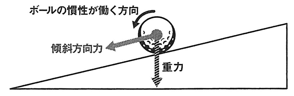 画像1: 重いグリーンは上りのパットと一緒。リズムを速めるとヘッド軌道がブレにくい