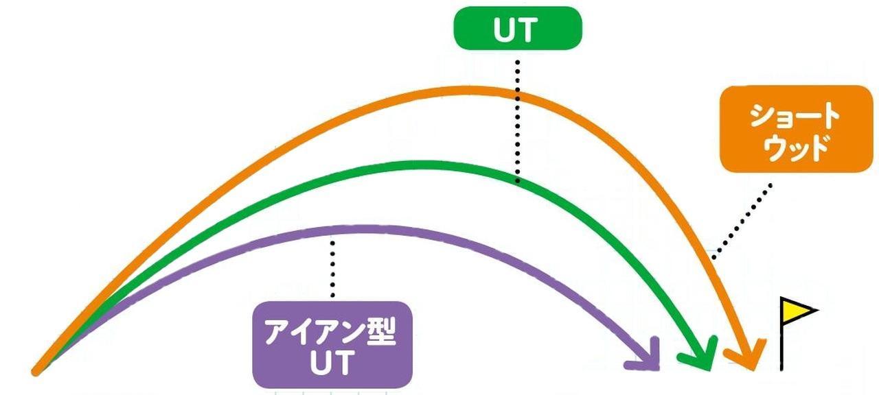画像: キャリーは同じでも、FW、UT、アイアン型UTは、弾道の高さが違う
