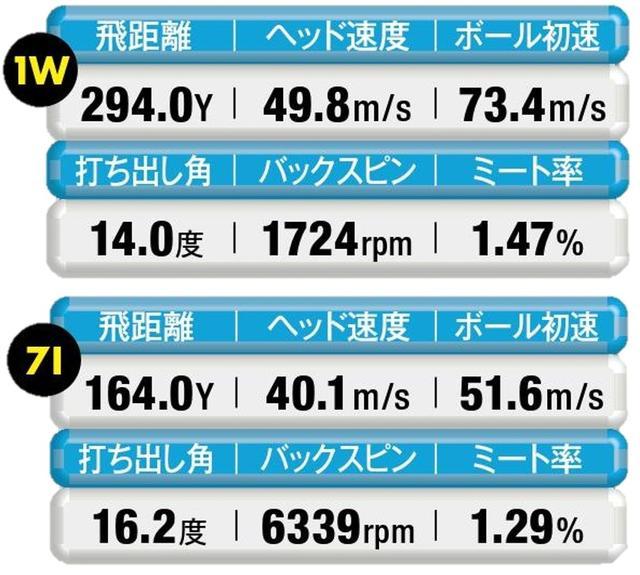 画像: 【 指4本分短く 】1Wが低スピンになりすぎ、アイアンの飛距離は大きくダウン