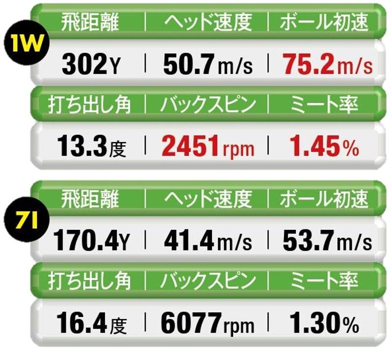 画像: 【 指2本分短く 】1Wのヘッド速度は落ちたが、初速とミート率はアップ