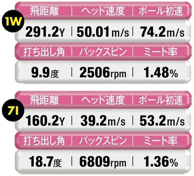 画像: 【 シャフトギリギリ 】ヘッド速度が上がらず、打ち出しが極端に低くなる