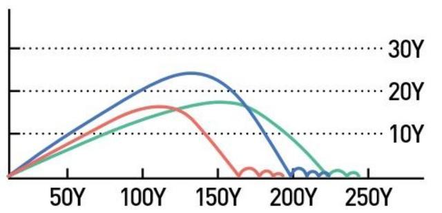画像: 緑:HS44m/s、青:HS40m/s、赤:HS36m/s