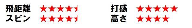 画像: ※合田プロの打感評価は★5つが柔らか、★1つが硬い