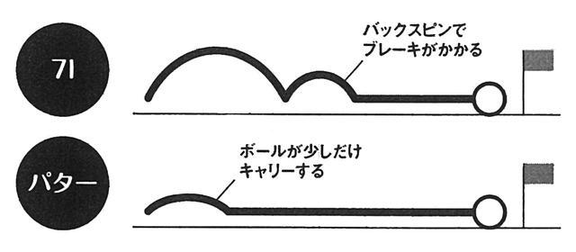 画像: 7Iは着地した時にブレーキがかかるため、結果的にロングパットの距離感がそろう