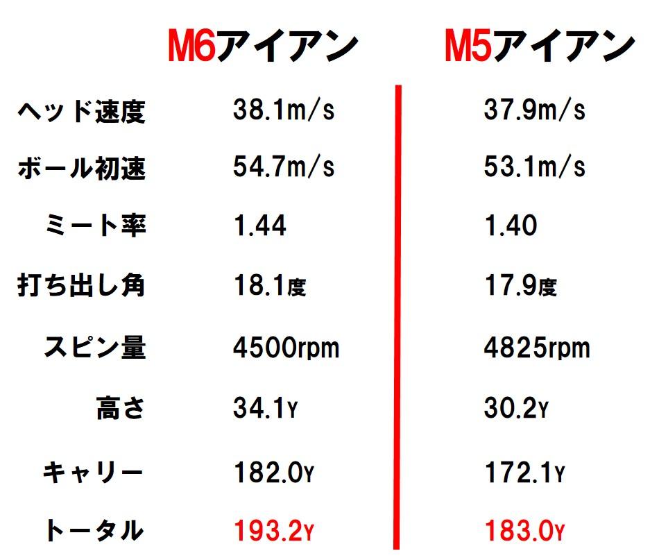 画像3: 【M5アイアン】センター重心でコントロール性能よし。狙い打ちができる