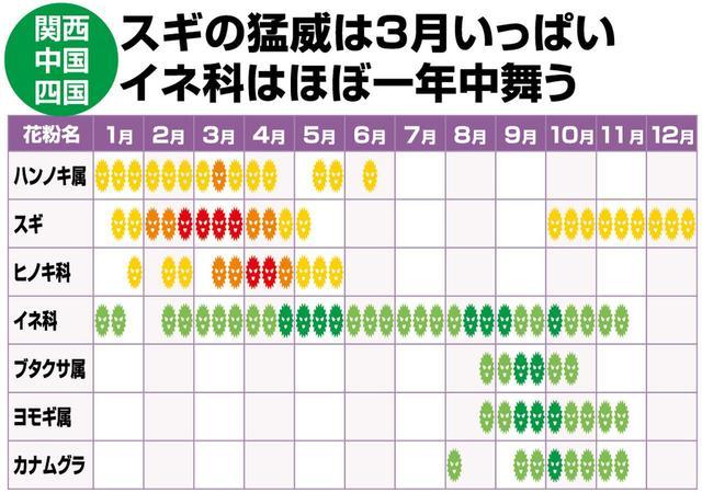 画像: スギが早めに収束する関西、中四国。「近畿以西は東日本に比べ、スギ花粉は少ないです」(佐橋先生)。「ただし高知はヒノキがもっとも多い。注意が必要です」(大久保先生)