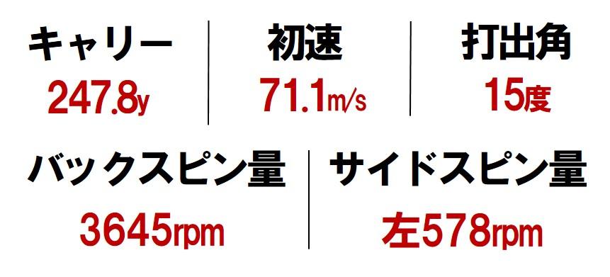 画像3: 【M5】ヘッドは重く「長く低い」重心位置で衝突エネルギーが大きい