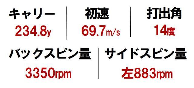 画像2: 【G410SFT】プラスよりも重心距離は抑えめ。打点ブレに強く、つかまる