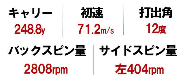 画像2: 「センター」=シャウフェレ、石川遼 ポジション