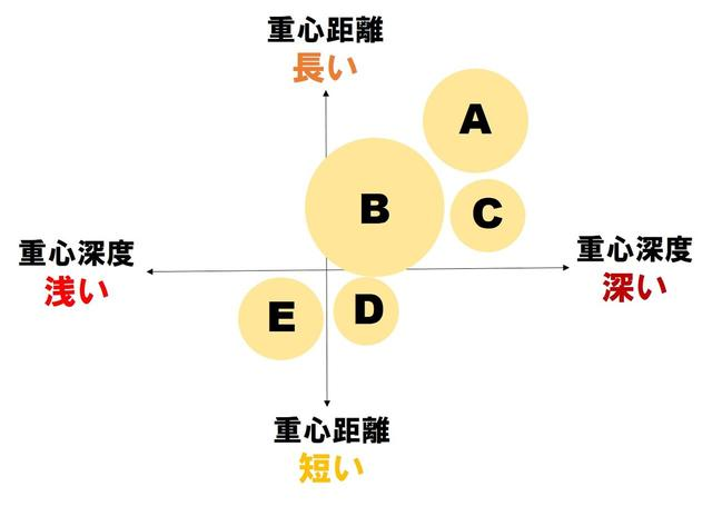 画像: 基本的には、重心距離が短いほどヘッドを返しやすく、重心深度が深いほど球が上がりやすくなる