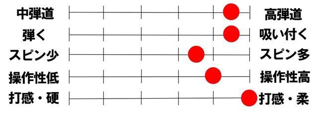 画像2: 弾道安定性、振りやすさ、打感のバランスがいい。新「PHYZ」