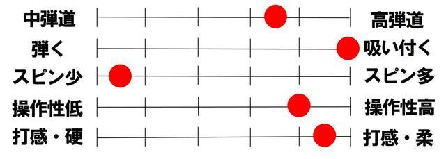 画像2: HSが明らかに上がる「マジェスティプレステジオ10」