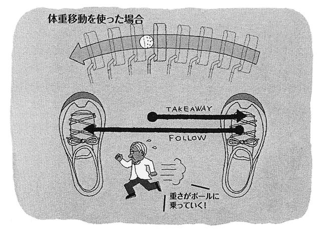 画像: 体重移動すると、ヘッド軌道がよりストレートに近づき、エネルギーロスも減る