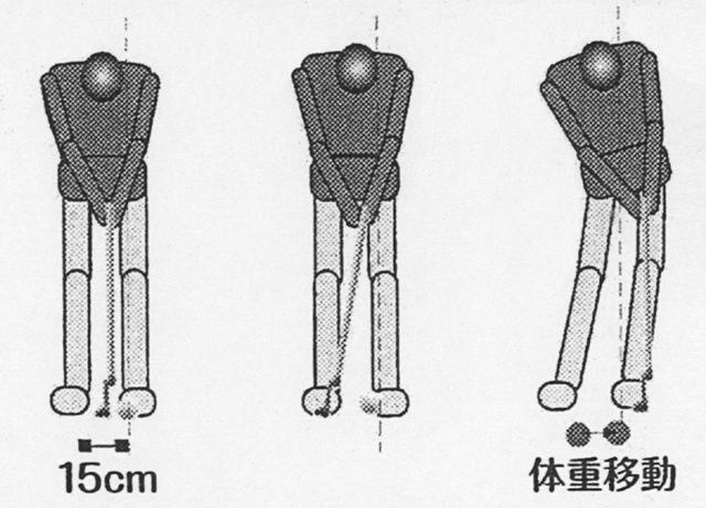 画像: スタンスが狭いと、小さな体重移動しか発生しないため、ヘッド速度が上がらない。ロングパットには向かない