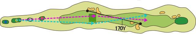 画像: ティショットを左サイドに打てれば、2打目、3打目にバンカーが掛からないルートになる(ピンク)。右サイドに打ち、2打目でバンカーを避けると、3打目はバンカー越えになる