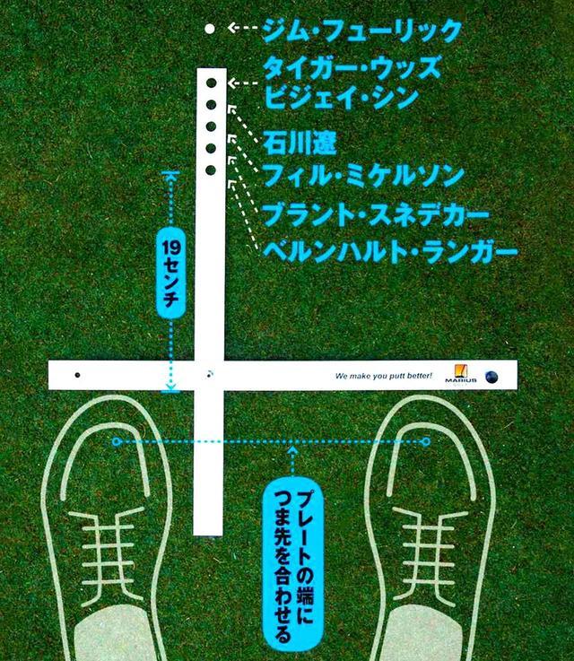 画像: マリウスの調査によるボール位置の違い。ただし、「左目の下」は全員の共通項。(ミケルソンは反転して掲載)