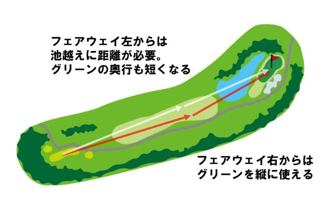 画像: 第2打が完全な池越えとなるパー4。グリーンは、奥行47ヤードの2段グリーン。フェアウェイの右サイドにティショットを置ければ、2打目がやさしくなる