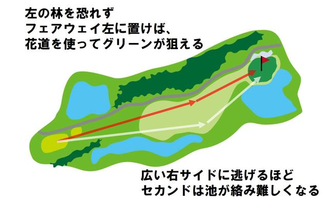画像: フェアウェイは230Y以降から細く絞られていくので、飛距離が出る人は番手選びが重要。左の林が気になるが、ティショットを右に逃がしすぎてしまうと池越えのセカンドショットが残ってしまう