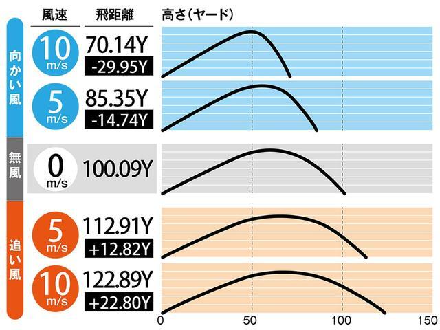 画像: PWの算出データ ボールの打ち出し角度28.3度、初速39m/s、回転数8200rpmで算出