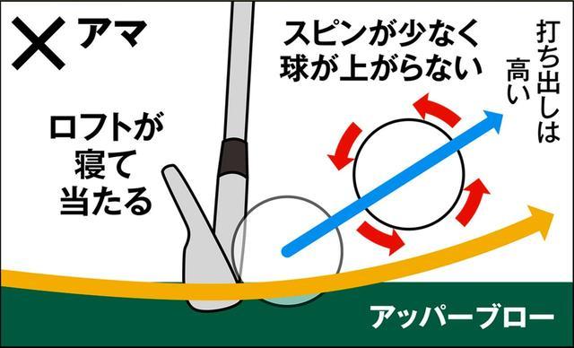 画像: フェースが寝てアッパー軌道なので、打ち出しは高いがスピンが少なく、高く上がらず失速する