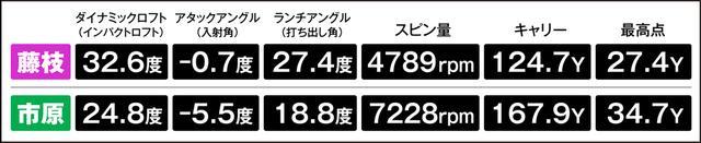 画像: アマチュアの藤枝さんは市原プロより8度も寝てインパクトしていた。また、9度も高く打ち出すも、最高点はプロより7ヤードも低かった
