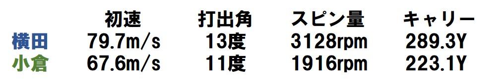 画像: 横田プロはキャリーを伸ばし、小倉氏はスピン不足に。弾道の違いが顕著に表れた