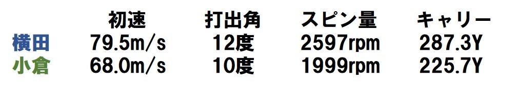 画像: 横田プロはドローで飛ばしたが、小倉氏は球の高さとスピン量を出し切れず