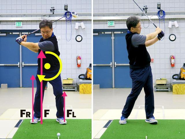 画像: 左足に踏み込めず、右足体重になると、反力の合力Fが右足寄りになり、時計回りの回転力が生じることも。体のスムーズな回転を妨げてしまう