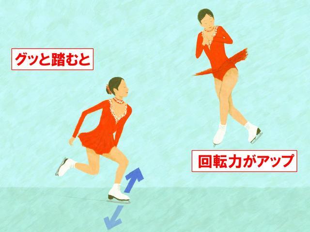 画像: フィギュアスケートのジャンプでも、跳ぶ直前に左足を強く踏み込む。その反力によって、高く跳べると同時に、強い回転力が生み出される