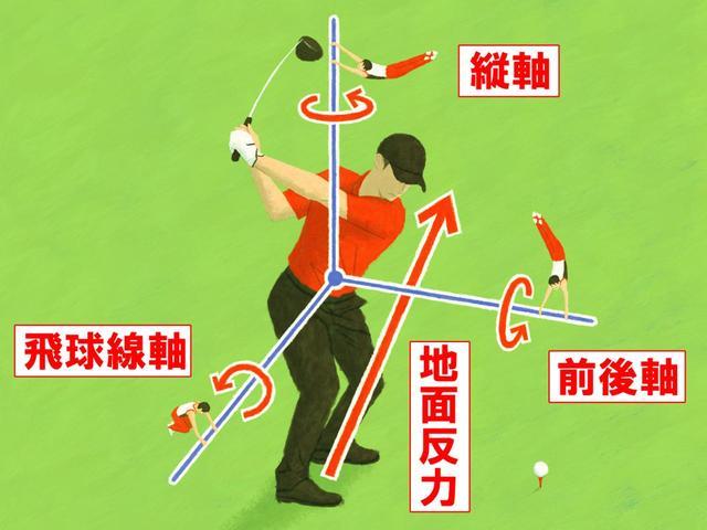 画像: 地面反力が生み出す3つの回転力