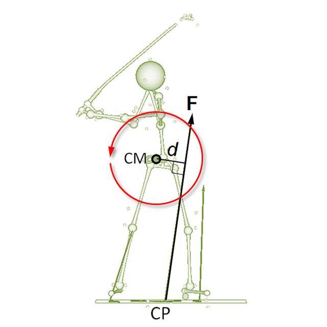画像1: 3つの回転軸を詳しく説明