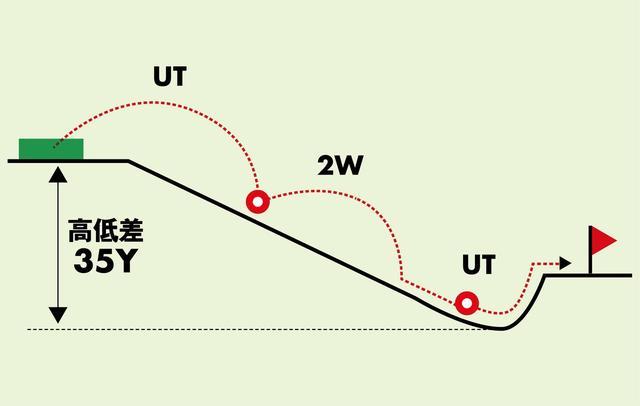 画像: 2打目は左足下がりから、奥に速い砲台グリーンを狙う難易度の高いショットが要求される。グリーン周りは左右が狭く、右はOBが浅い。無理に狙わず、グリーン手前に置くのが得策だ